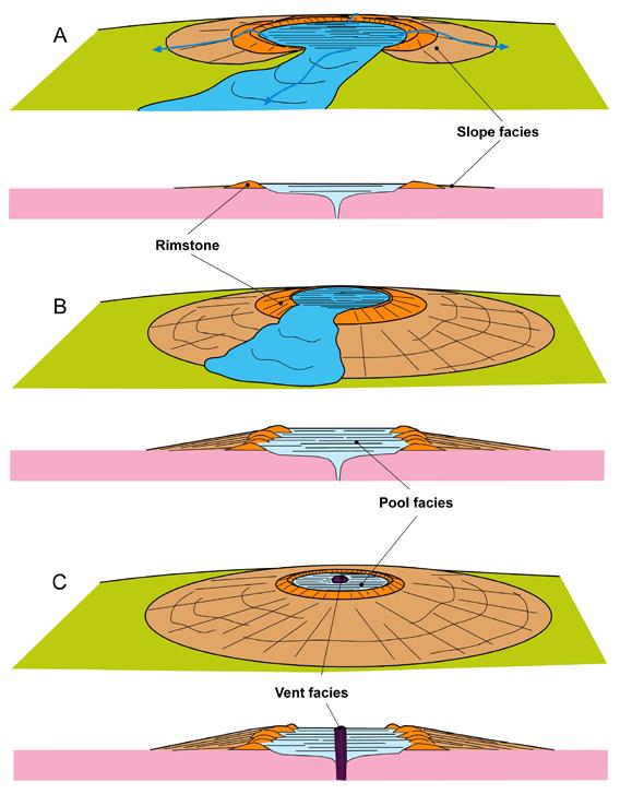 Esbossos de monticles de toba d'Isona mostrades en 3-D i secció transversal. (A) desenvolupament de la barrera de toba anul·lar al llarg de les zones de desbordament perifèric. (B) repetides resultats de desbordament en aggradations verticals i progradante la pendent descendent del monticle. (C) l'activitat hidrològica cessa.